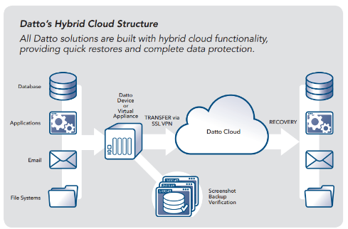 Datttos Hybrid Cloud Structure