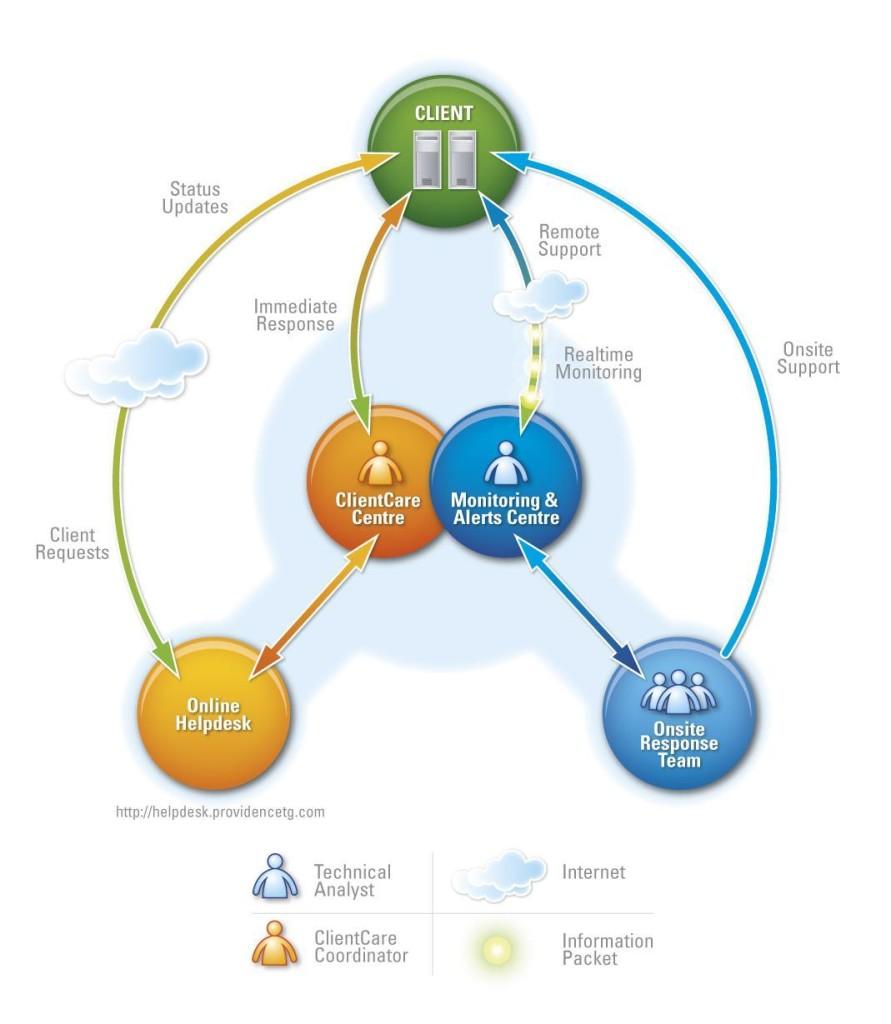 NSP-Service-Delivery-Diagram-07Apr06